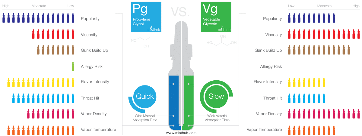propylene glycol vs vegetable glycerin infografik